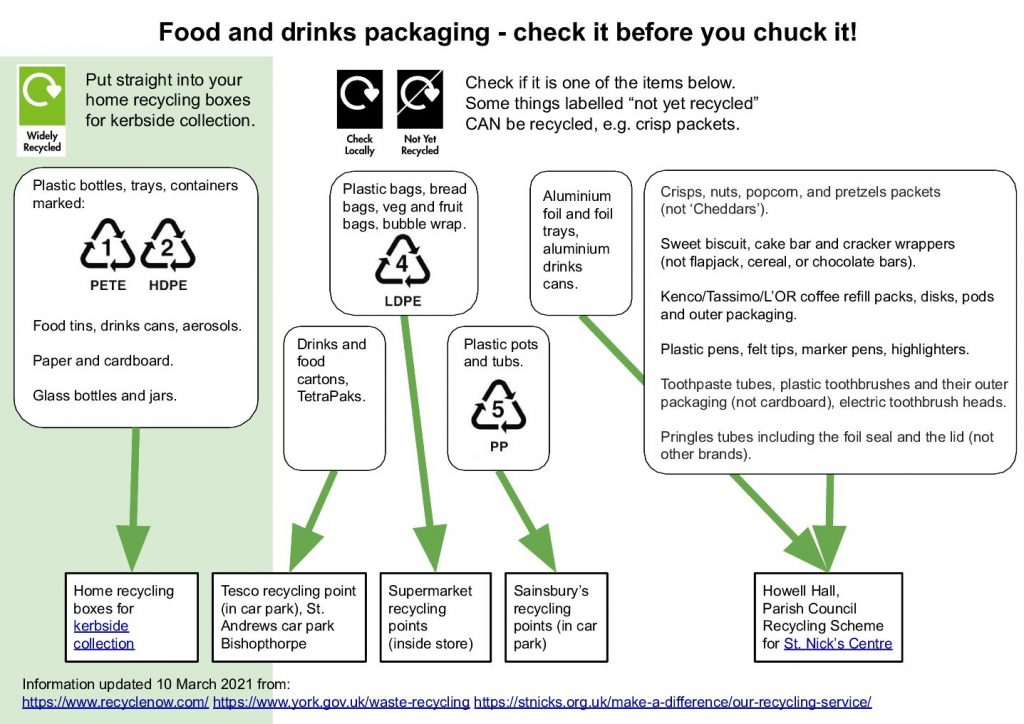 Copmanthorpe Recycling Chart
